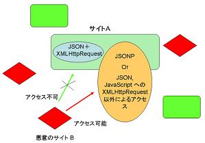 JSONP、JSON、JavaScriptへのアクセスの概要